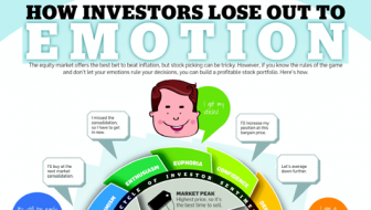 How Investors Lose Out To Emotion [Infographic]